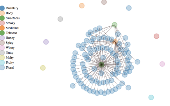 Force-directed graph of whisky flavours (using d3.js)
